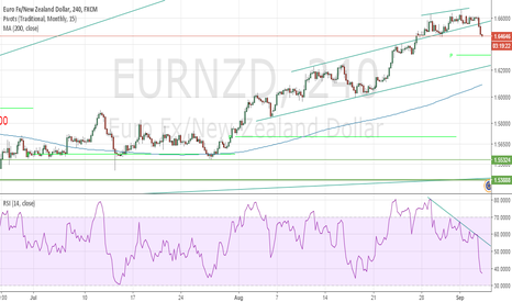 EURNZD: Just a little patience - $EURNZD