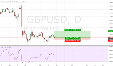 GBPUSD: Buy GBP USD