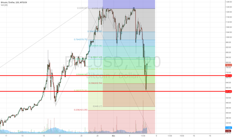 BTCUSD: BTC likely to trade in the 570-700 zone for the short term