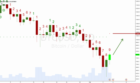 BTCUSD: TD Sequential Setup Buy Signal on Bitcoin Daily Chart