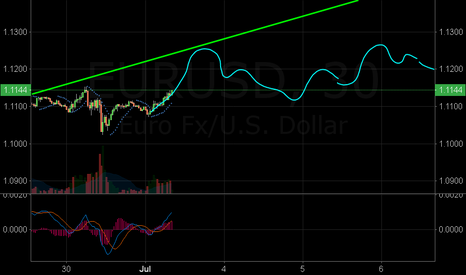 """EURUSD: Another one for fun. """"Crazy line method"""""""
