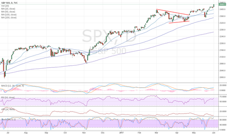 SPX: SPX: All systems in the green