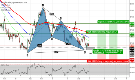 AUDJPY: AUDJPY - Potential Gartley Pattern on H1 Chart