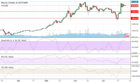 BTCUSD: How To Trade Bitcoin When It Falls