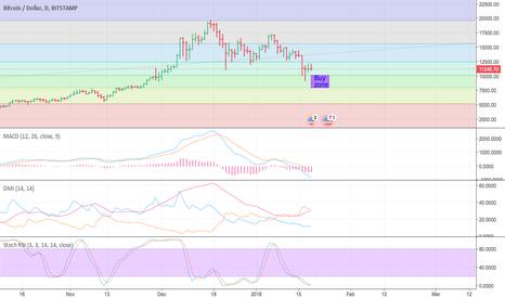 BTCUSD: BTC Down trend buy zone.