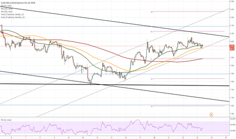 ZARJPY: ZAR/JPY 1H Chart: Poised for minor correction south