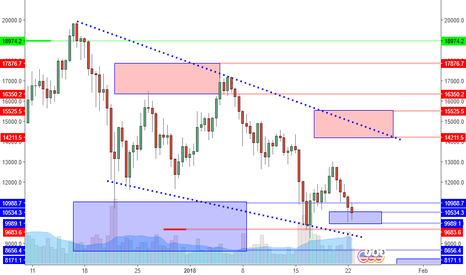 BTCUSD: BTCUSD: Key Support Zone Reached. Where Is The Long Trigger?