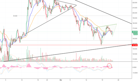 LTCUSD: Litecoin Attempts To Complete The Inverse! (LTC)