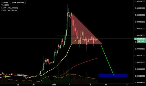 XLMBTC: stellar #xlm descending triangle #charts #bearish
