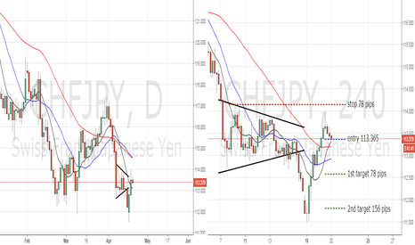 CHFJPY: coil test on 4 hr - downtrend resumes CHFJPY