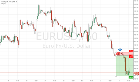 EURUSD: More upside ahead?