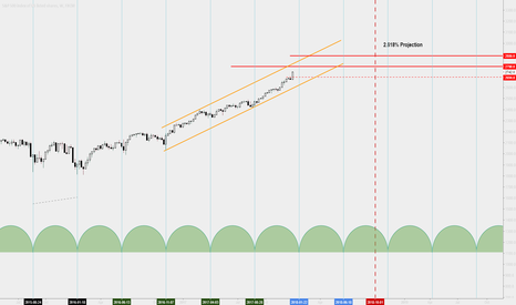 SPX500: SPX Weekly Time Cycle