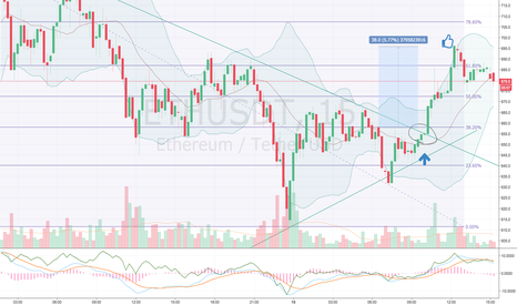 ETHUSDT: Who take profits form this signal ?