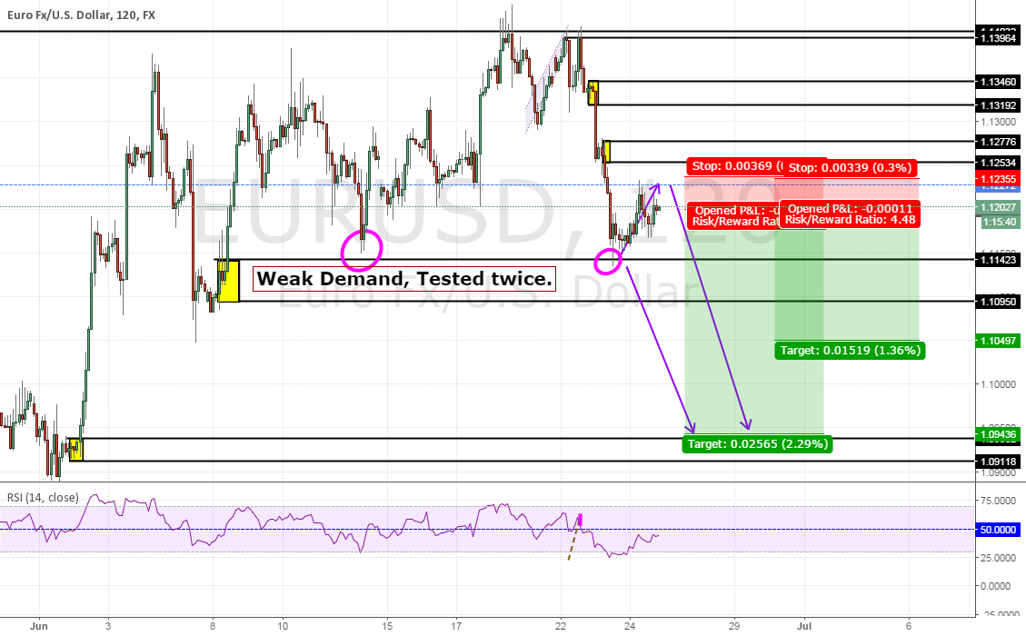 SD Principles EurUsd OUTLOOK
