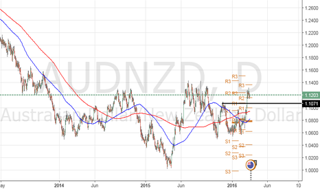 AUDNZD: Trade: Buy AUD/NZD @ 1.1174