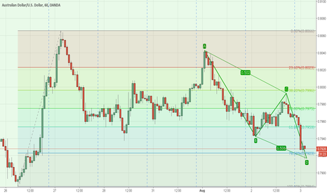 AUDUSD: AUD HAS BEEN FORMED ABCD REVERSAL PATTERN