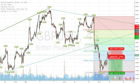 GBPUSD: GBP/USD 2 positions