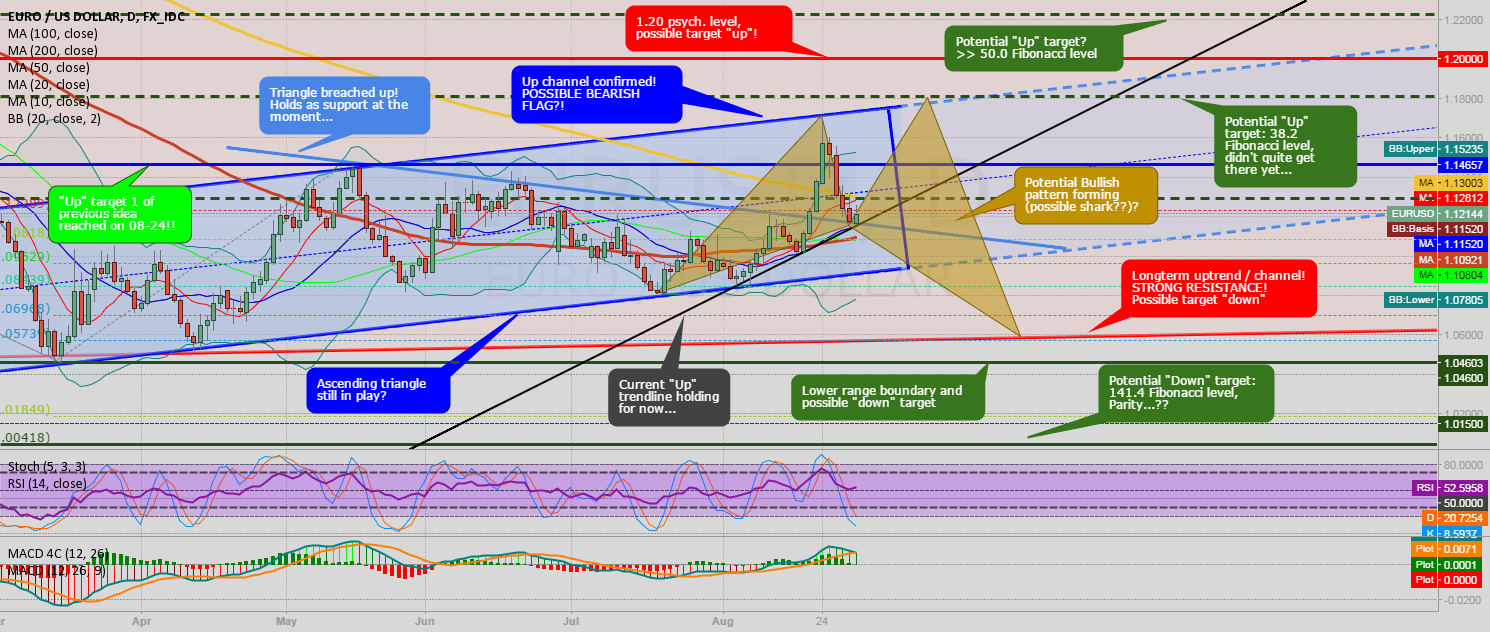 "EUR/USD Daily chart: Lots of ""UP"" signs!"