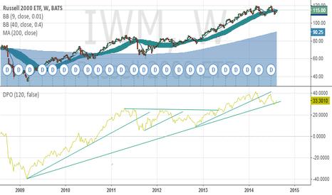 IWM: iwm trend line problem
