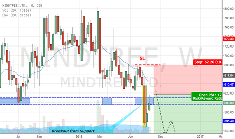 MINDTREE: Mindtree - Weak Since The BIG Breakout (Contd Down Trend)