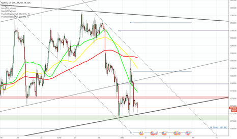 XAUUSD: XAU/USD trades near upper boundary of dominant channel