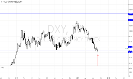 DXY: US DOLLAR AT SUPPORT ZONE