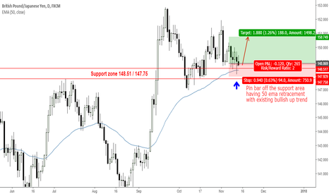 GBPJPY: GBPJPY has rejected support area with tailed pin bar