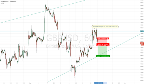 GBPUSD: I will go short with this forex