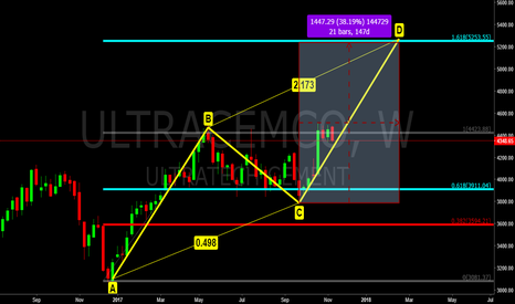ULTRACEMCO: Ultratech Cem, Weekly AB=CD in process.