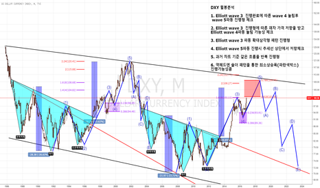 DXY: DXY Elliott wave 월봉 분석