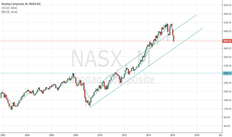 NASX: The problem with this chart
