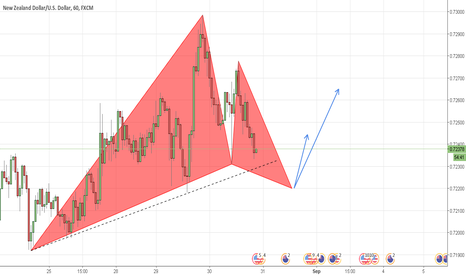 NZDUSD: (NZDUSD) LONG Opportunity/1H Gartley