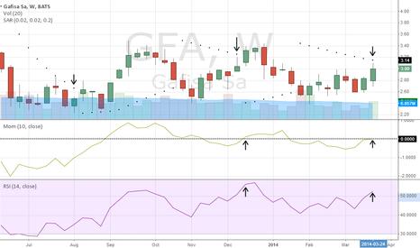 GFA: Weekly Chart Update