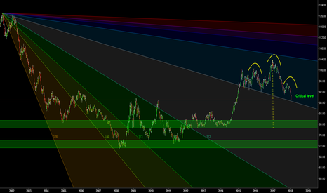 DXY: USD At a critical Level