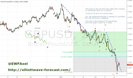 GBPUSD: GbpUsd 22-feb completed ZigZag