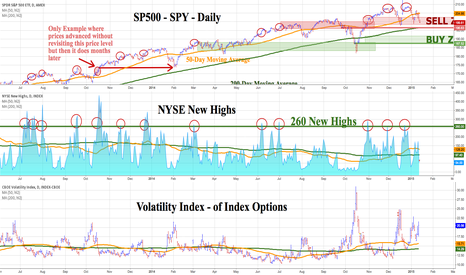 "HIGN: SP500 - SPY - DAILY - STILL IN THE ""SELL ZONE"""
