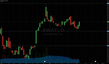 AWAY: Support and Resistance
