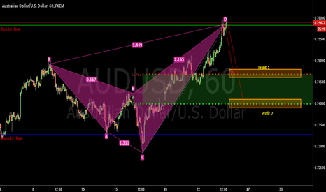 AUDUSD: 2nd one today!