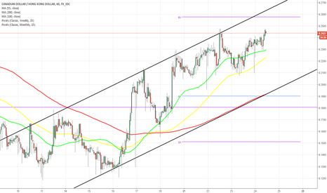 CADHKD: CAD/HKD 1H Chart: Channel Up