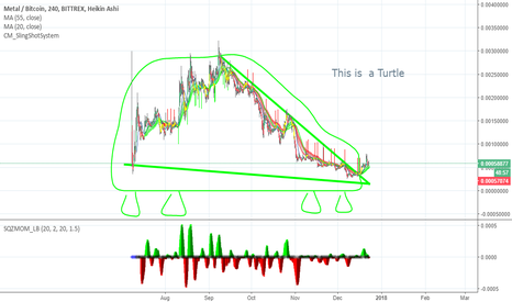 Turtle trading strategy wiki