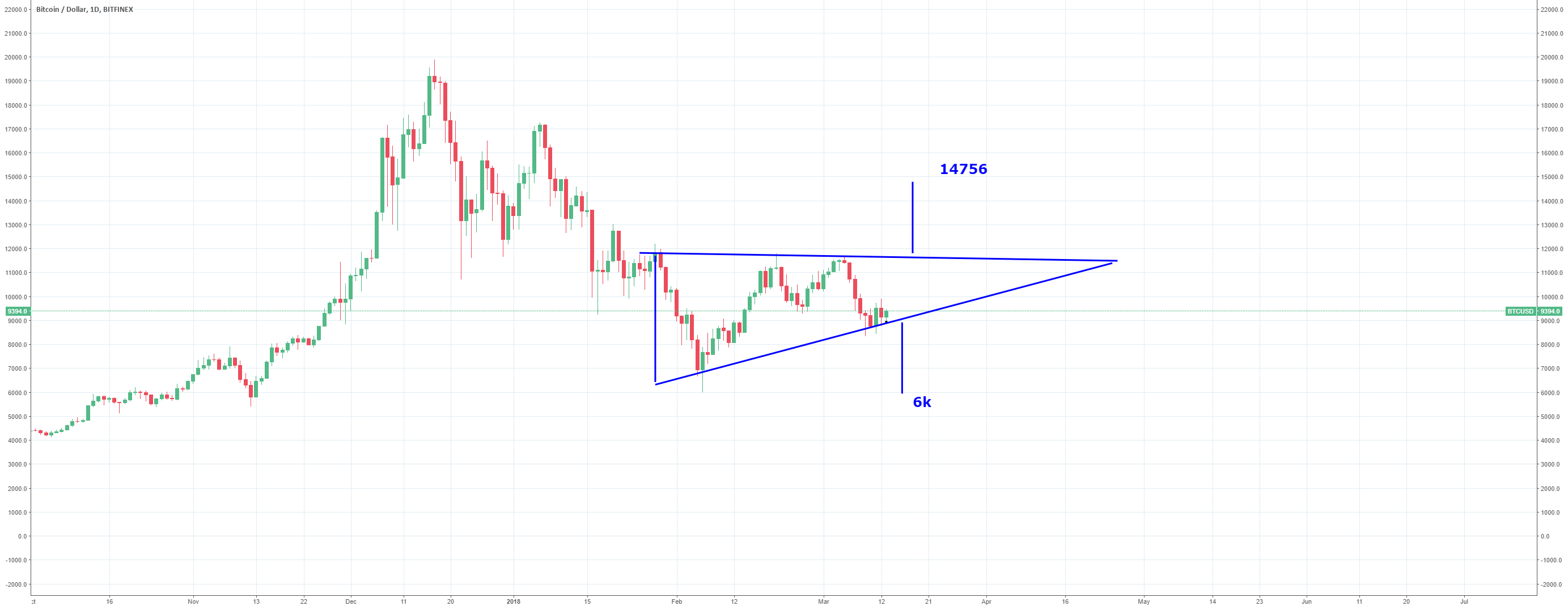 Ascending triangle with two  choices 6k or 14k