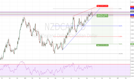 NZDCAD: NZDCAD come to the SELL AREA