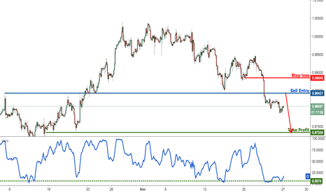 USDCHF: USDCHF dropping nicely, look to sell on strength