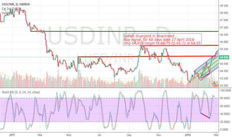 USDINR: USD INR