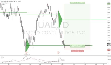 UAL: UAL: Long term long entry