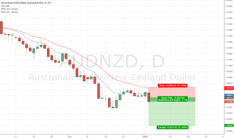 AUDNZD: Daily Trade ENTRY on AUD/NZD