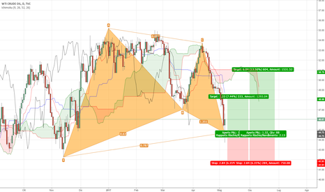 USOIL: US OIL - Gartley completato su TF Giornaliero