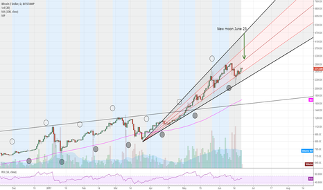 BTCUSD: Bitcoin and New Moon on July 23