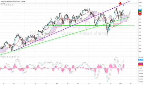GER30: Caution, possible bearish signal in Dax