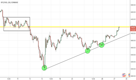 BTCUSD: Can Bitcoin Break through the key area?